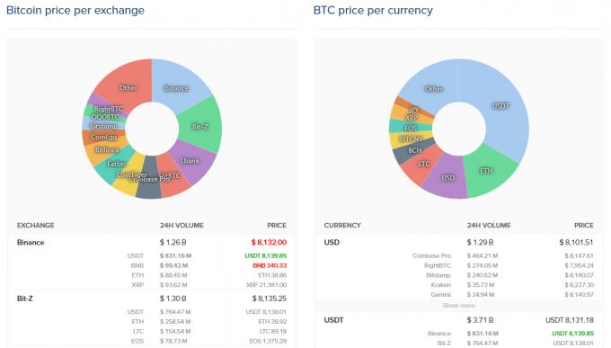 取引所売買ランキングや、取引通貨のグラフ