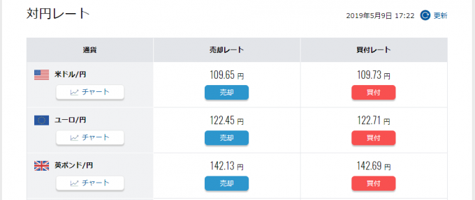 各国通貨の対円レート。「売却・買付」ボタンから売買ができる