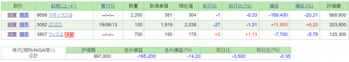 2019年8月6日終値時点の日本株ポートフォリオ