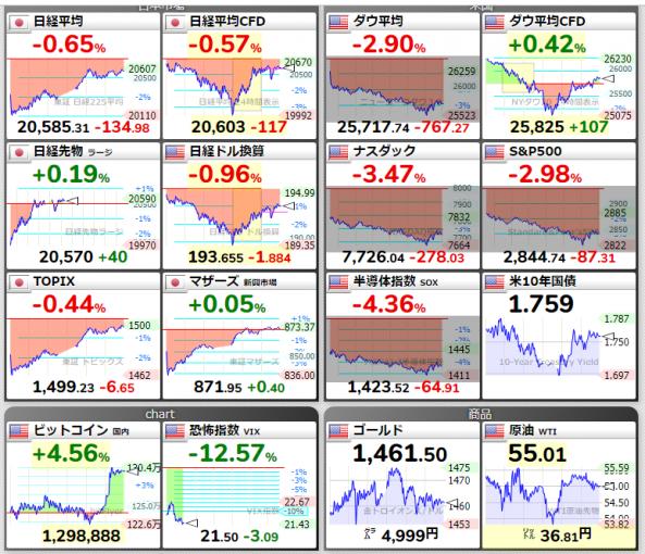 株などのチャート