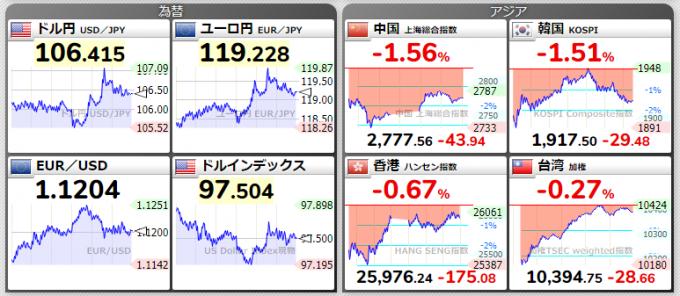 為替チャート、中国チャート