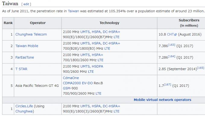 台湾の圭太事業者の使用周波数帯域やユーザー数