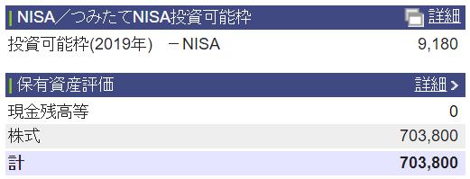 NISA投資可能枠